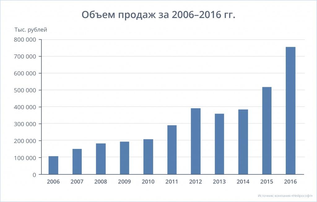 Тхескyx фирст лигхт едитион русификатор