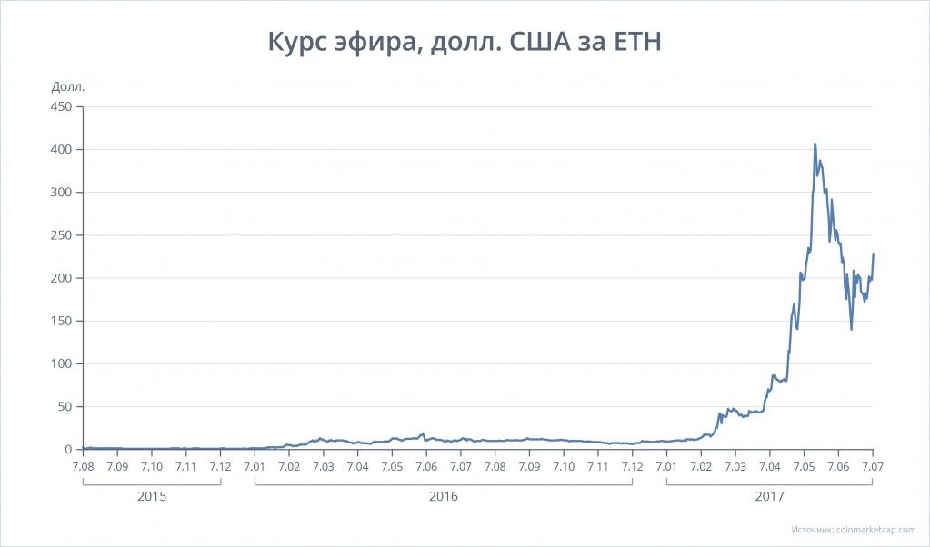 C середины июня по середину июля 2017 г. курс эфира рухнул на 60%, но затем начал восстанавливать свои позиции